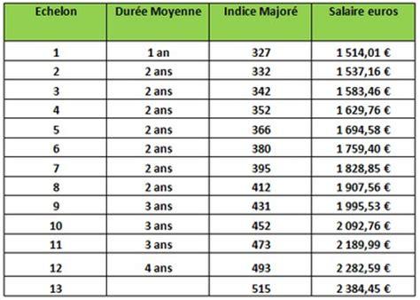 Grille Salaire Ide by Assistant De Service Social Dans La Fonction Publique
