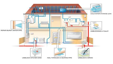 plumbing a house house plumbing diagram on slab home plumbing diagram