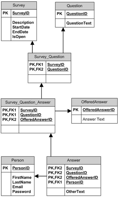 database tutorial questions and answers sql database design for a survey stack overflow