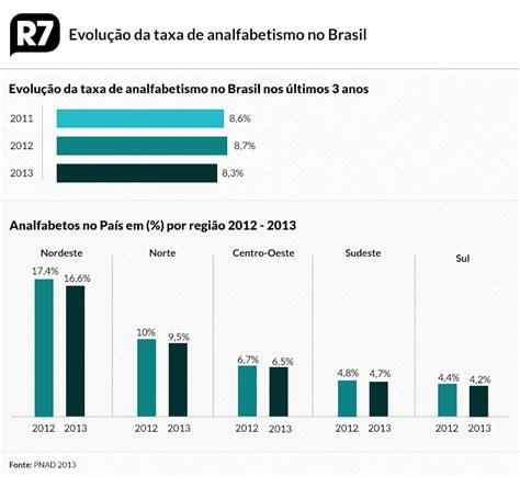 noticias sobre o bonus da educao 2016 brasil tem 13 milh 245 es de analfabetos not 237 cias r7 educa 231 227 o
