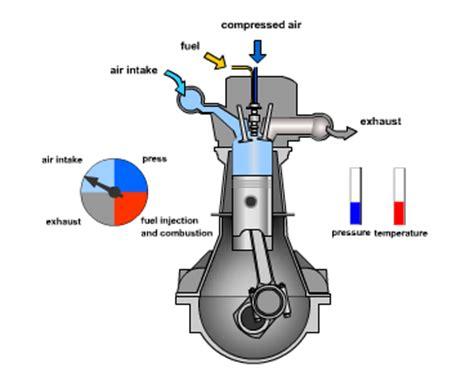 Injector Assy Fuel Carnival Bensin perbedaan mesin diesel dan mesin bensin