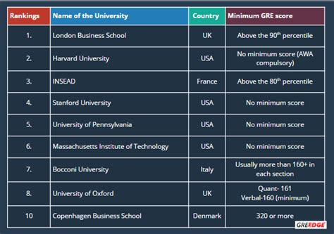 Gre Scores For Mba Programs by Can I Give Gre For My Mba Greedge
