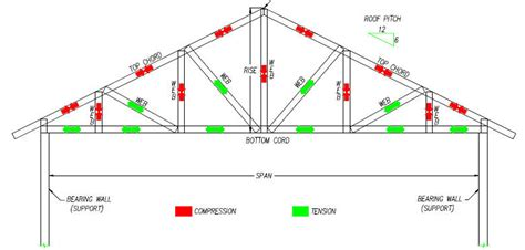 Checklist For Building A House by Introduction To Steel Roof Trusses