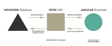 simple node js authentication node js help starting out with authentication for a