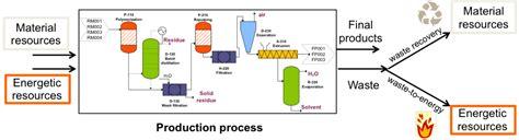 layout process optimization process design and optimization safety and environmental