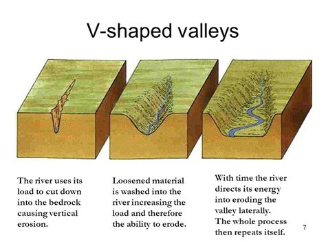 v shaped valley formation diagram how is a valley formed the water cycle ppt types of