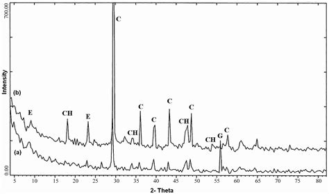 xrd pattern of ettringite mineralogical study of polymer mortar composites with pet