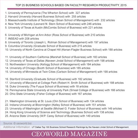 Kelley Mba Ranking 2015 by Top 25 Business Schools Based On Faculty Research