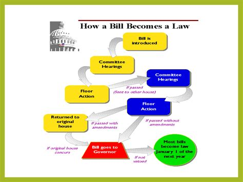 how a bill becomes a flowchart for nclr advocating for several ca lgbt rights bills
