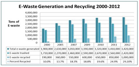 the rise of electronics recycling