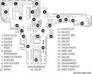 eataly floor plan city as lab beirut nyc eataly urbanism