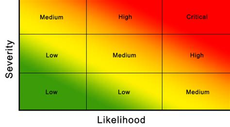 risk map template risk heat maps enterprise grc