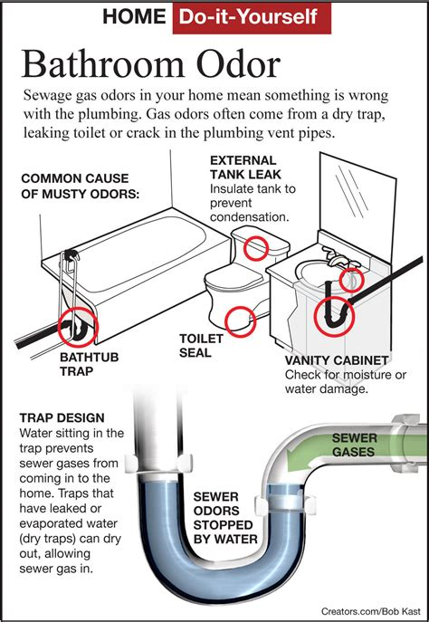Sewer Gas Smell In House by Find A Sewer Gas Odor In A Bathroom Siouxland Homes Siouxcityjournal