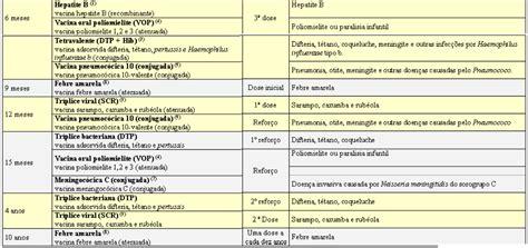 Calend Nacional De Vacina O 2017 Calend 193 De Vacina 199 195 O Infantil 2012
