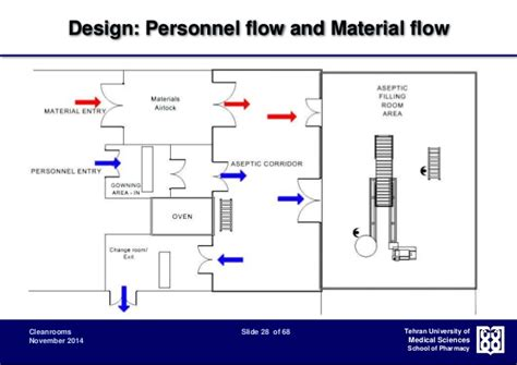 Floor Plan Of A Hospital by Cleanroom Classification Design And