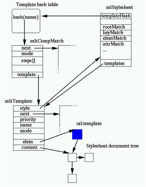 Xslt Pattern Matching Exles | library internals