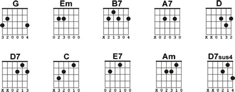 how to play guitar chords spangled banner chords cyberfret