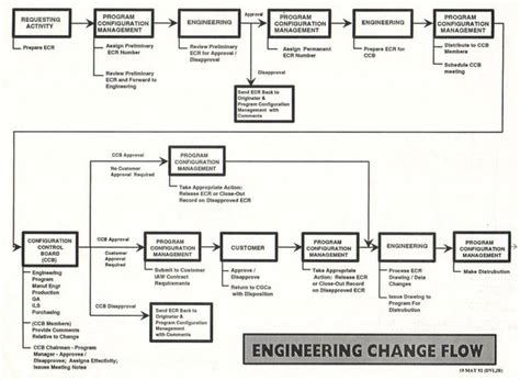 engineering change notice flowchart change order process flow chart pictures to pin on