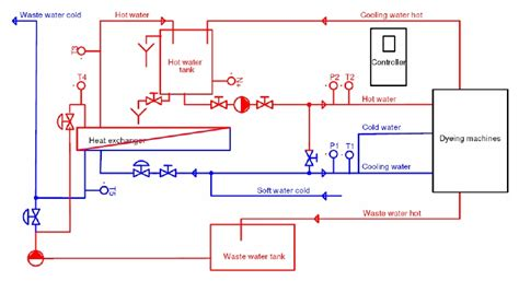 cold water system diagram water supply system wss for supplying dyeing machines with