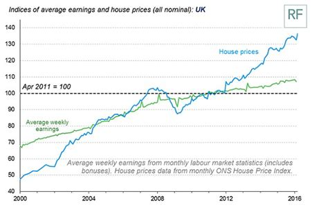 House Prices Have Risen Five Times Faster Than Average Average Prices For Words