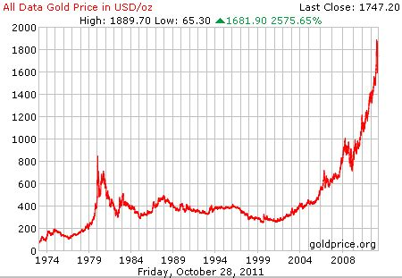 a look at gold prices from 1800 to 2011 and 10 year