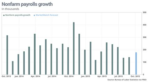 by jeffry bartash reporter washington marketwatch seems the u s what to watch in the october jobs report marketwatch