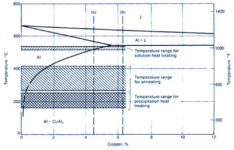aluminum copper phase diagram heat treating of aluminum alloys engineers edge www