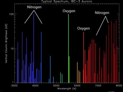 what color is nitrogen technicolor auroras a reality check
