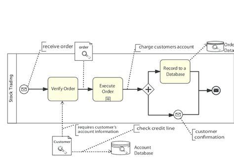 bpmn diagrams are abstractions a bpmn exle process scientific diagram