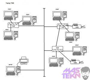 membuat jaringan lan dengan topologi bus pengertian macam topologi jaringan komputer lengkap gambar
