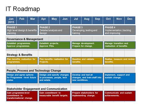 planning roadmap complete it roadmap template 1 year strategy