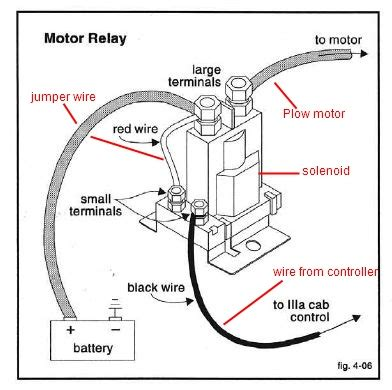 fisher plow wiring diagram for solenoid wiring diagram