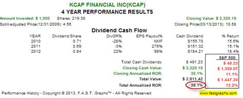trimaran kcap 5 bdcs to buy for up to 11 7 dividend yields seeking alpha