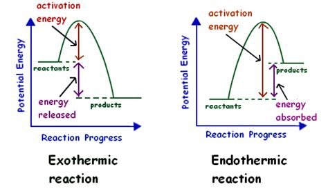 energy profile diagram energy changes chemistry acetaldehyde