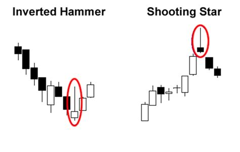 candlestick pattern inverted hammer single candlestick patterns