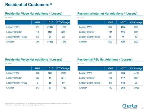 charter new customer internet deals