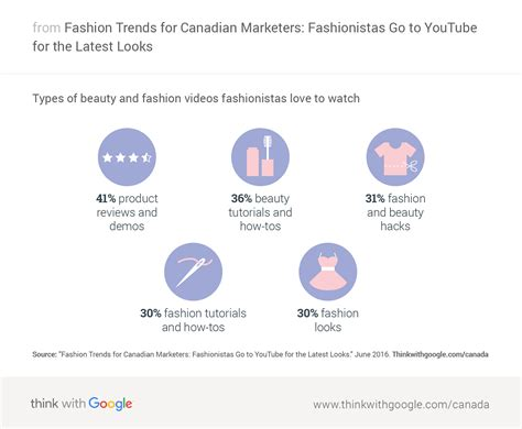 Tas Fashion Twg 2680 fashion trends for canadian marketers fashionistas go to for the looks