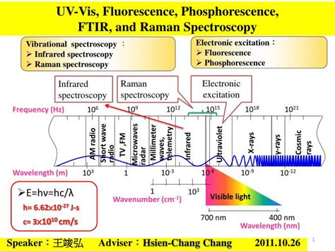 spectroscopy tutorial questions ppt uv vis fluorescence phosphorescence ftir and