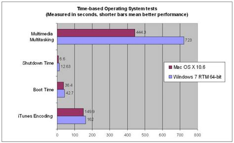 optimizing and troubleshooting outlook for mac os x intermedias snow leopard outperforms windows 7 in speed tests