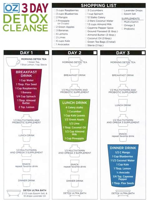 Detox Diet Length by Detox What Chasing Time And Wine