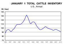 united states cattle inventory and situation – wi beef