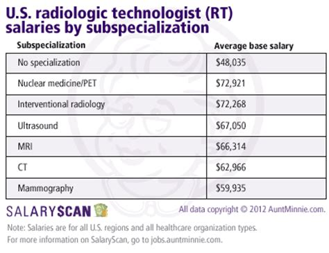 X Technician Outlook by Salaries For Radiologists Rts Take Dip In 2011