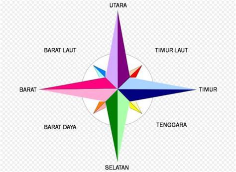 Compas Kompas Petunjuk Arah G50 cara menentukan arah mata angin tanpa menggunakan kompas