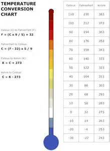 temperature conversion chart education