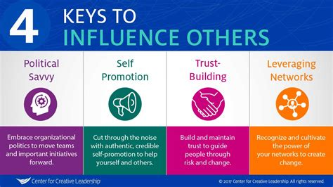 what s your leadership brand center for creative leadership 4 keys to strengthen your ability to influence others