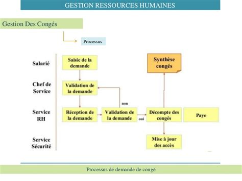 Grille Des Salaires Expertise Comptable by Comptable Salaire