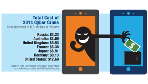 how much is cyber crime costing u s businesses 2015 02
