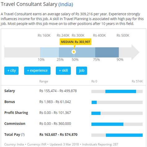 Mba In Travel And Tourism Salary In India by Travel Writer Salary India Sportstle