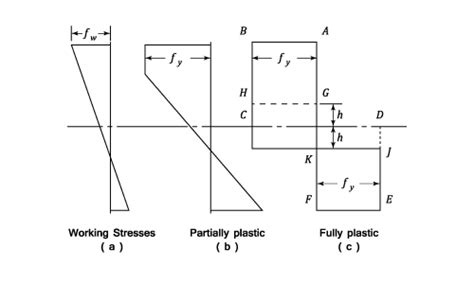 plastic section modulus pipe weak axis bending of a36 plate structural engineering