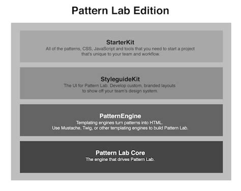 pattern lab atomic design how to make and maintain atomic design systems with